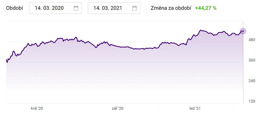 České akcie - ČEZ graf