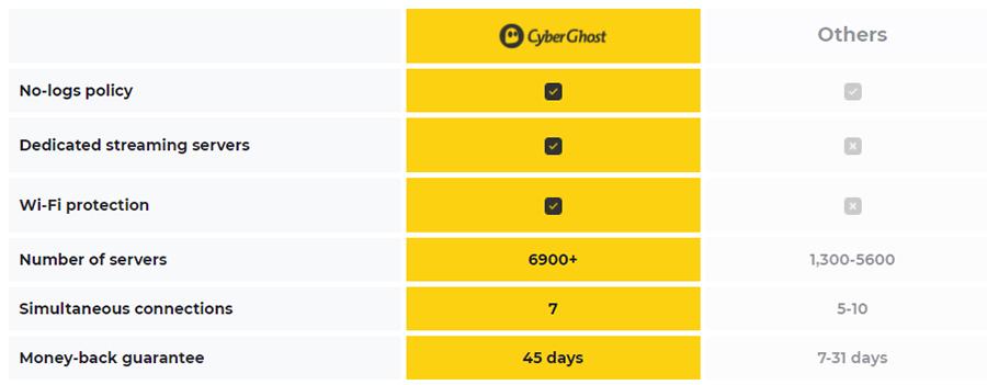 CyberGhost VPN zabezpečení