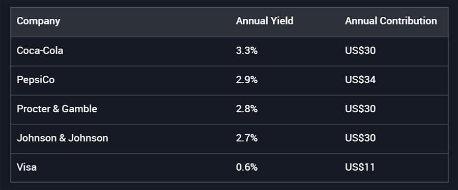 Dividendové portfolio dividendy