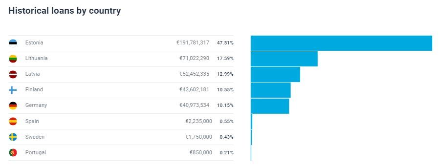 EstateGuru - financované půjčky podle zemí