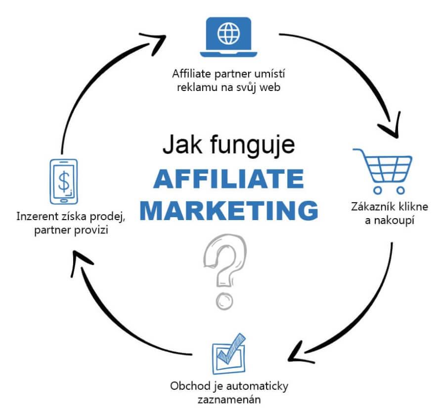 Jak vydělat peníze - Affiliate marketing