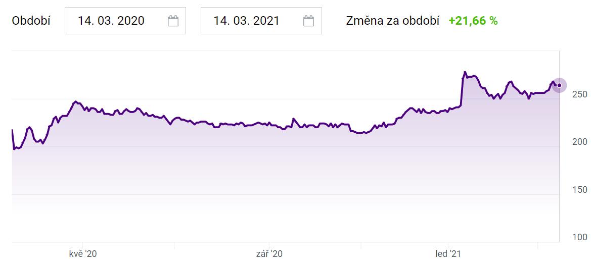 České akcie - Kofola ČeskoSlovensko graf