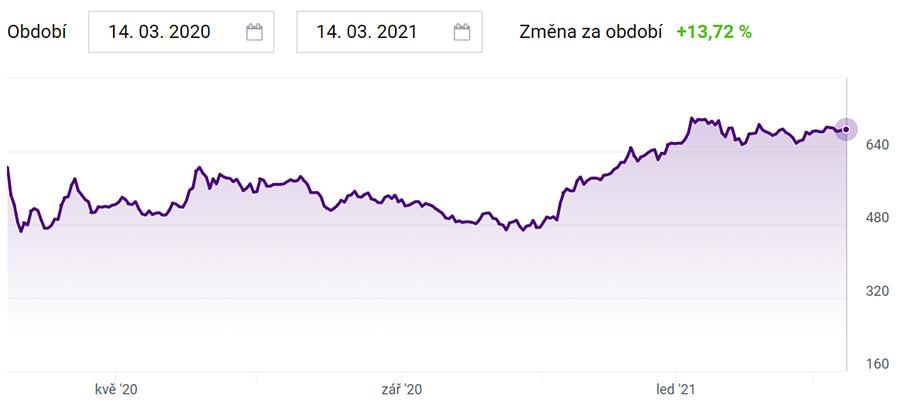 České akcie - Komerční banka graf