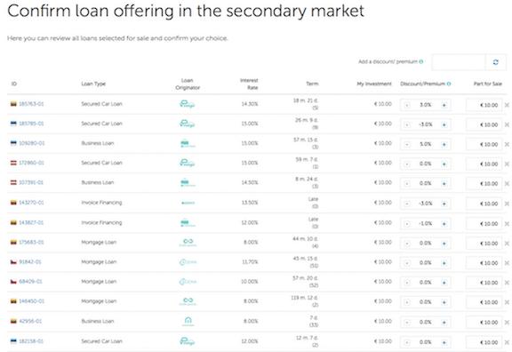 Mintos sekundární trh
