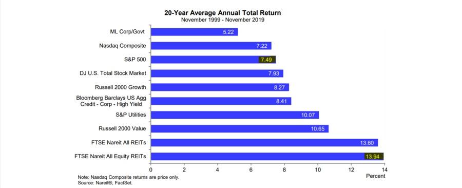 Pasivní příjem - REIT statistika