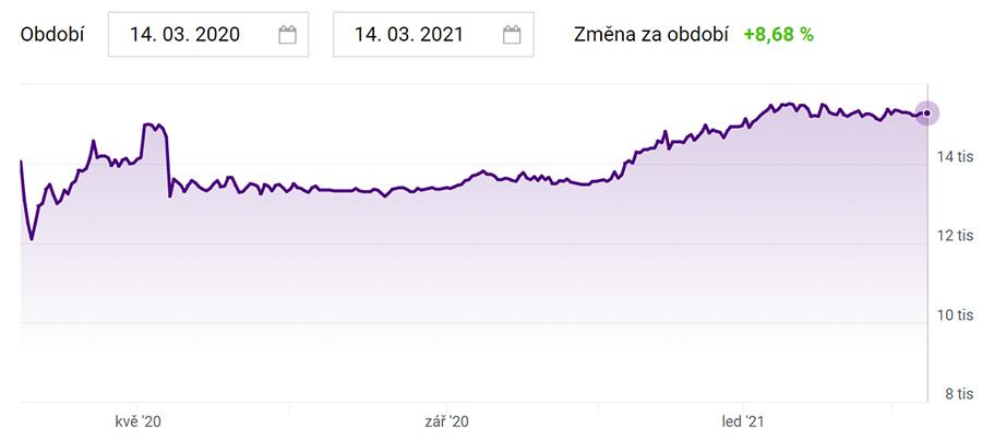 České akcie - Philip Morris ČR graf