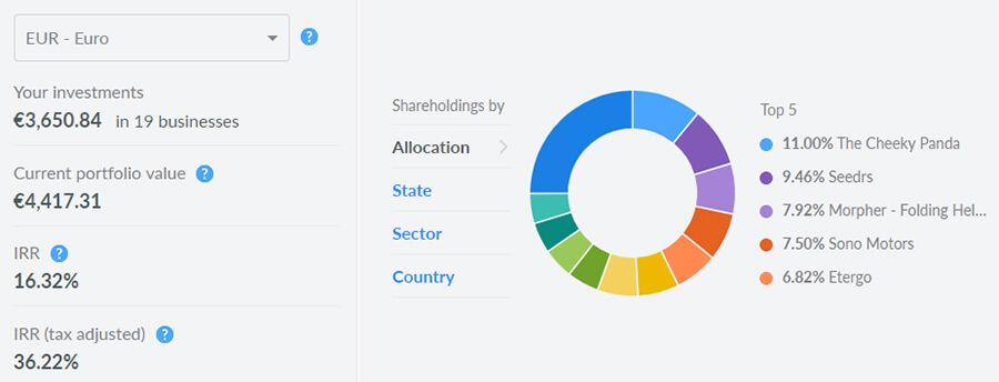Seedrs portfolio zhodnocení